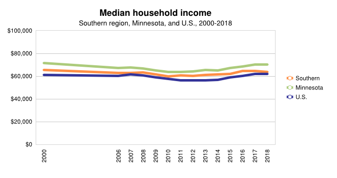 <a href = 'https://www.mncompass.org/chart/k202/median-income' target='_blank' >Median Household Income</a>